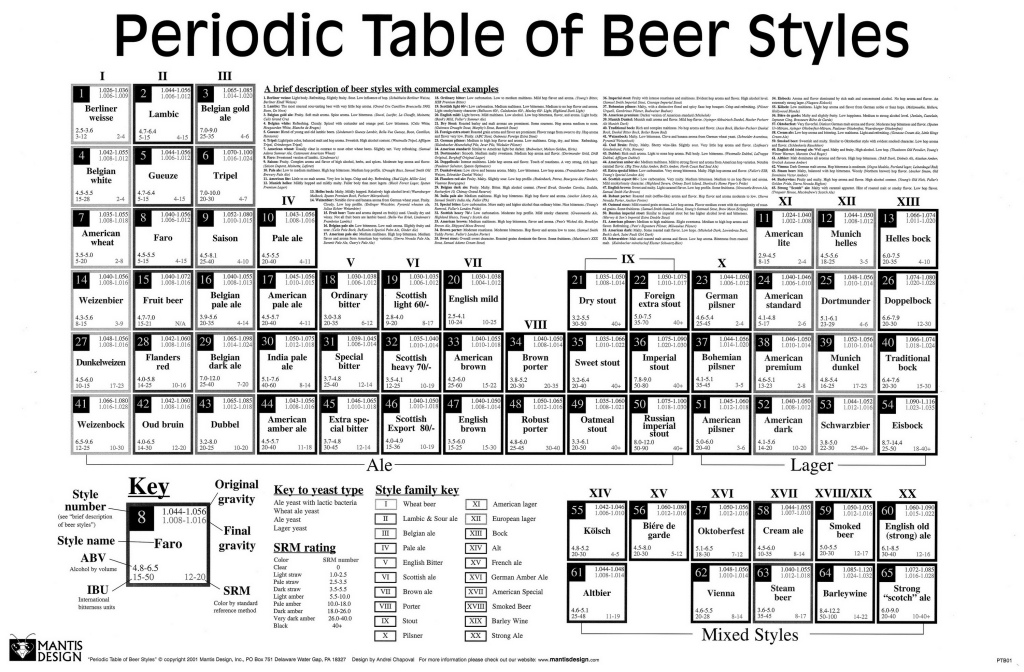 BeerPeriodicTable